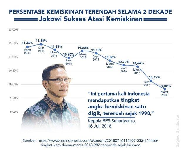 aret 2018, Tingkat Kemiskinan Indonesia Terendah Sepanjang Sejarah